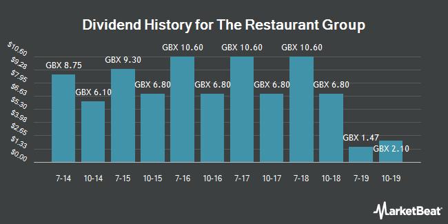 Dividend History for Restaurant Group (LON:RTN)