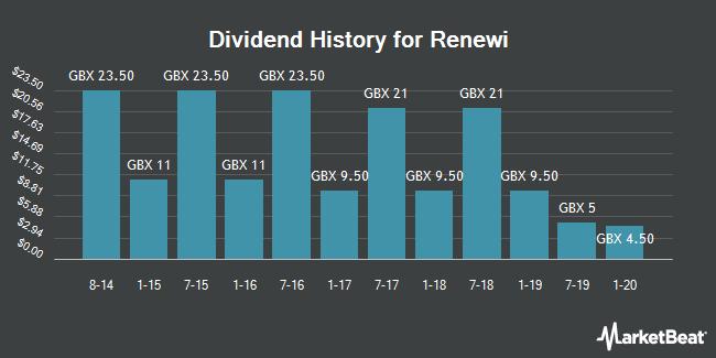 Dividend History for Renewi (LON:RWI)