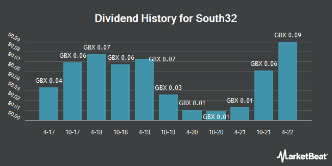 Dividend History for South32 (LON:S32)