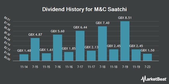 Dividend History for M&C Saatchi (LON:SAA)