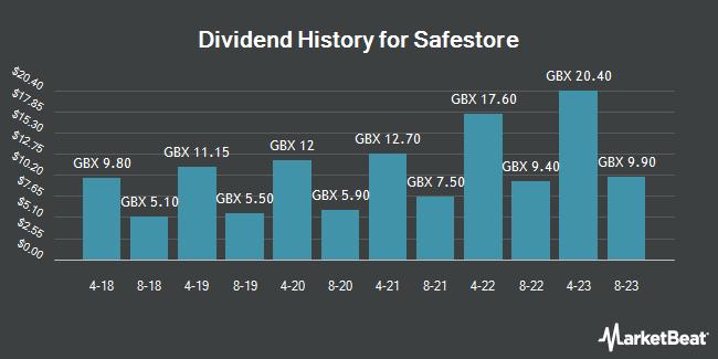 Dividend History for Safestore (LON:SAFE)
