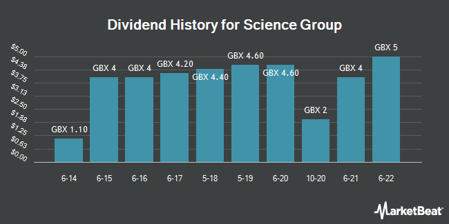 Dividend History for Science Group (LON:SAG)