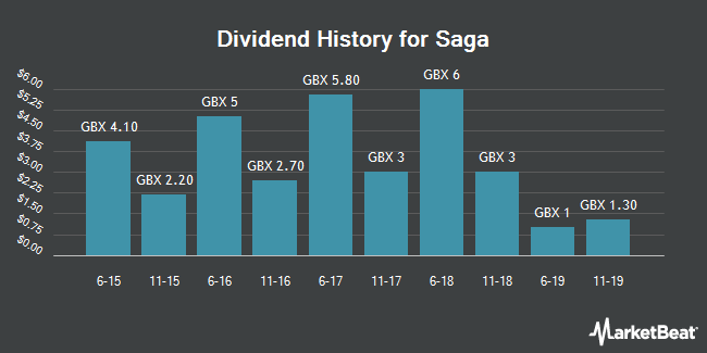 Dividend History for Saga (LON:SAGA)