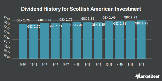 Dividend History for The Scottish American Investment (LON:SCAM)