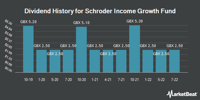 Dividend History for Schroder Income Growth Fund (LON:SCF)