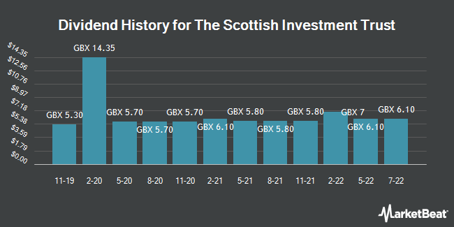 Dividend History for Scottish Investment Trust (LON:SCIN)