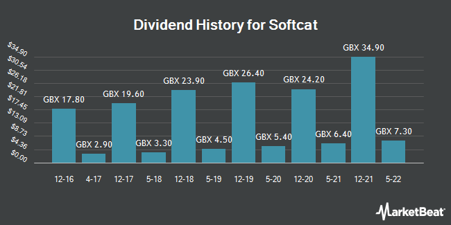 Dividend Payments by Quarter for Softcat (LON:SCT)