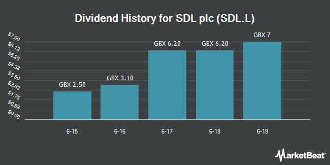 Dividend Payments by Quarter for SDL (LON:SDL)