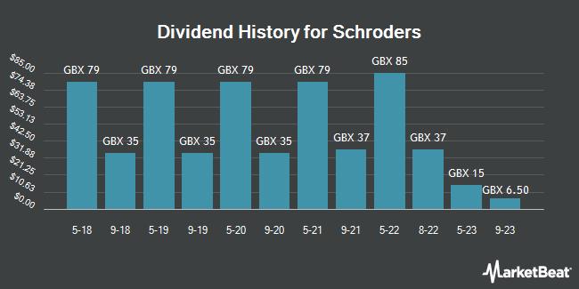 Dividend History for SCHRODERS/PAR VTG FPD 1 (LON:SDR)