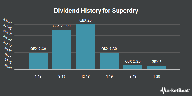 Dividend History for Superdry (LON:SDRY)
