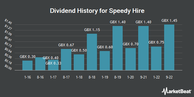 Dividend History for Speedy Hire (LON:SDY)