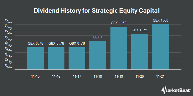 Dividend History for Strategic Equity Capital (LON:SEC)