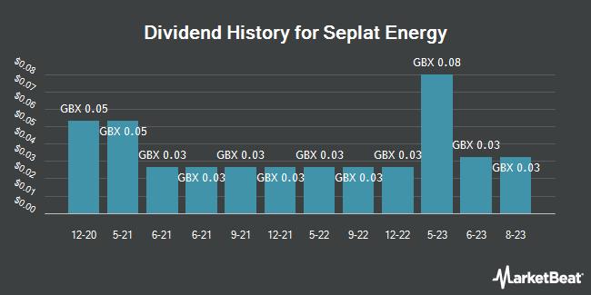 Dividend History for Seplat Petroleum Development (LON:SEPL)