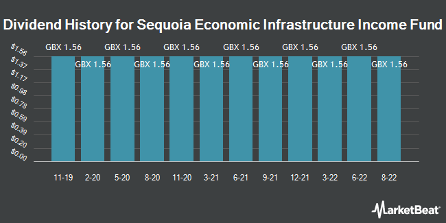 Dividend History for Sequoia Economic Infrastrctr Incm Fd (LON:SEQI)