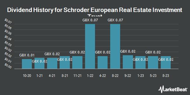 Dividend History for Schroder European Real Est Invt Tr (LON:SERE)