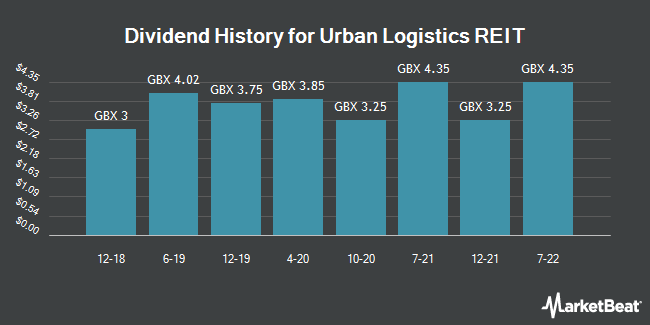 Dividend History for Urban Logistics REIT (LON:SHED)