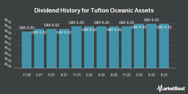 Dividend History for Tufton Oceanic Assets (LON:SHIP)