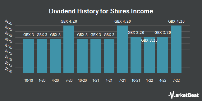 Dividend History for Shires Income (LON:SHRS)