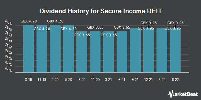 Dividend History for Secure Income REIT (LON:SIR)