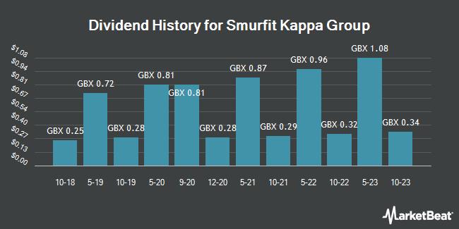 Dividend History for Smurfit Kappa Group (LON:SKG)