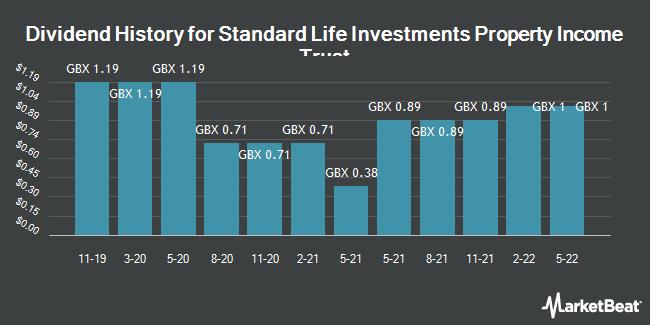 Dividend History for Standard Life Inv Prop Inc Trust (LON:SLI)