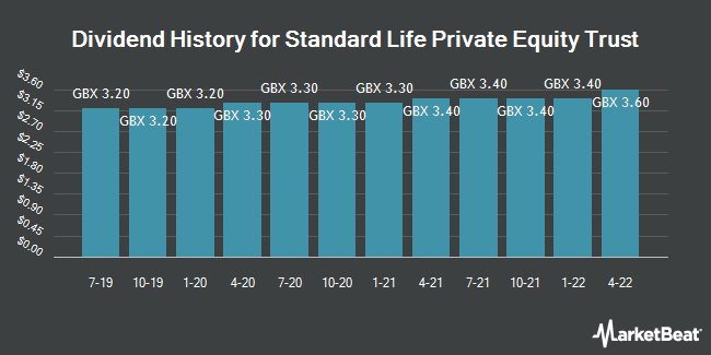Dividend History for Standard Life Private Equity Trust (LON:SLPE)