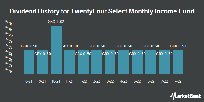 Dividend History for Twentyfour Select Monthly Incm Fd (LON:SMIF)