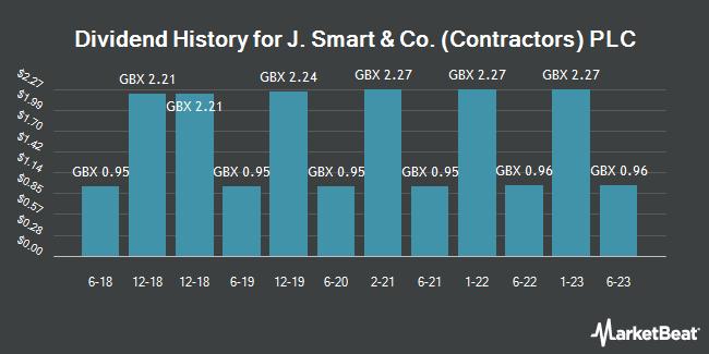 Dividend History for J. Smart & Co. (Contractors) PLC (LON:SMJ)