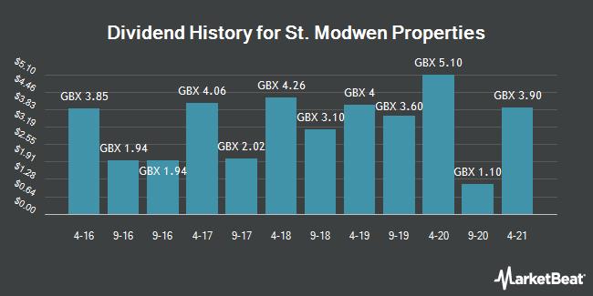Dividend History for St. Modwen Properties (LON:SMP)