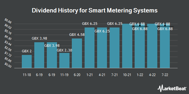 Dividend History for Smart Metering Systems (LON:SMS)