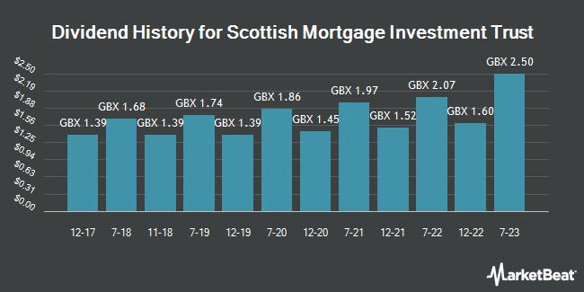 Dividend History for Scottish Mortgage Investment Trust (LON:SMT)