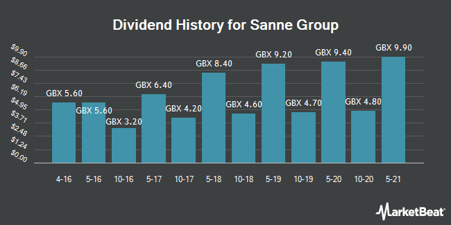 Dividend History for Sanne Group (LON:SNN)