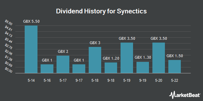 Dividend History for Synectics (LON:SNX)