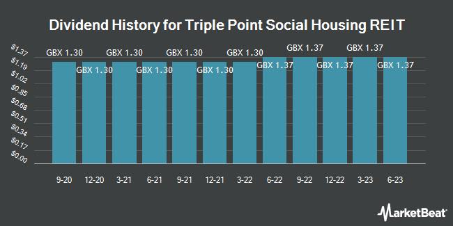 Dividend History for Triple Point Social Housing REIT (LON:SOHO)