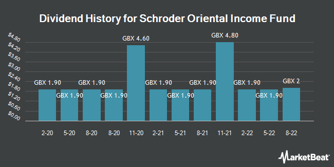 Dividend History for Schroder Oriental Income Fund (LON:SOI)