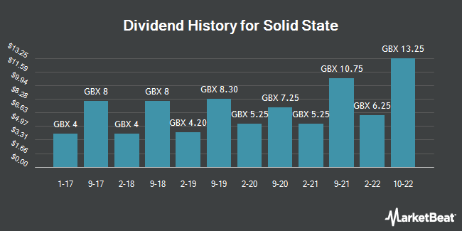 Dividend History for Solid State (LON:SOLI)