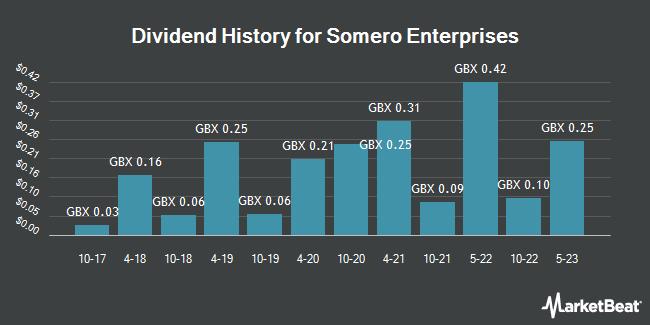 Dividend History for Somero Enterprises (LON:SOM)
