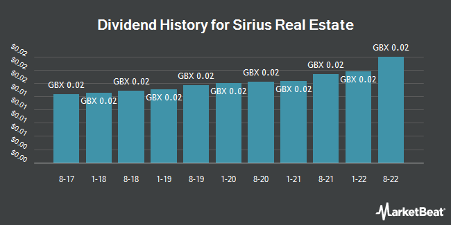 Dividend History for Sirius Real Estate (LON:SRE)