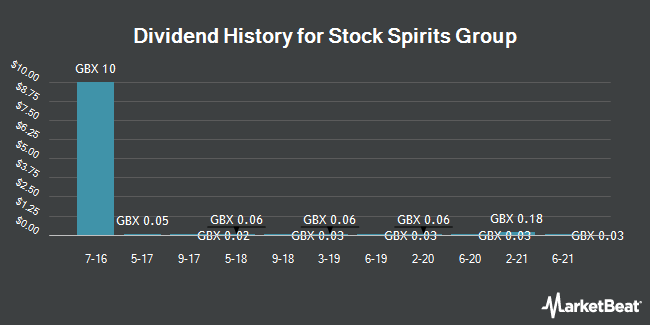 Dividend History for Stock Spirits Group (LON:STCK)