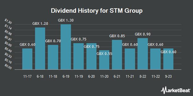 Dividend History for STM Group (LON:STM)