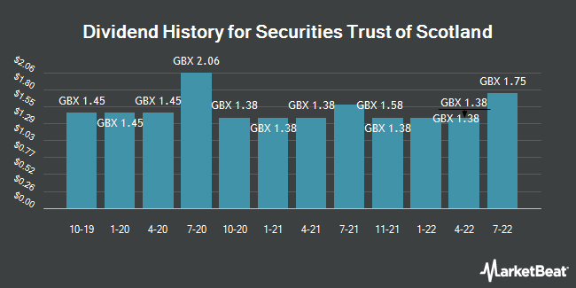 Dividend History for Securities Trust of Scotland (LON:STS)