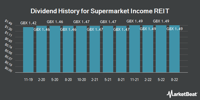 Dividend History for Supermarket Income REIT (LON:SUPR)