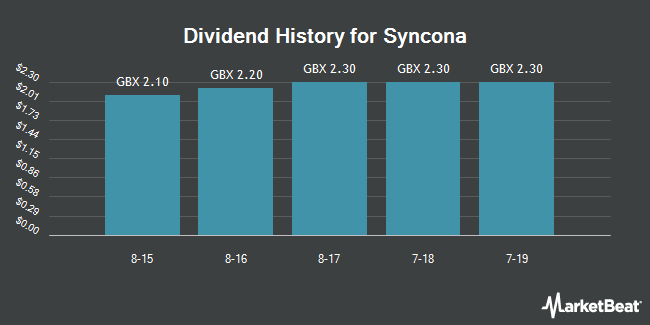 Dividend History for Syncona (LON:SYNC)