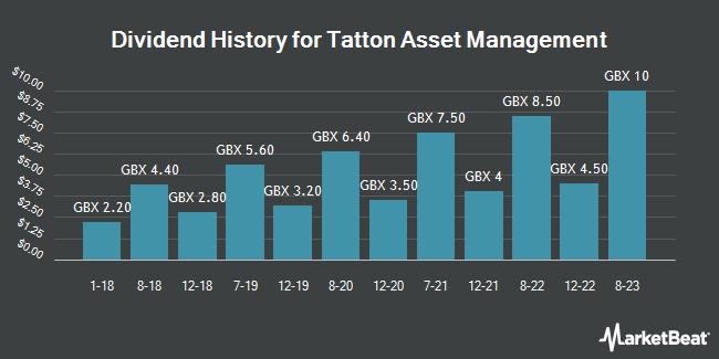 Dividend History for Tatton Asset Management (LON:TAM)