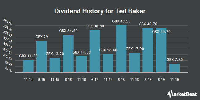 Dividend History for Ted Baker (LON:TED)