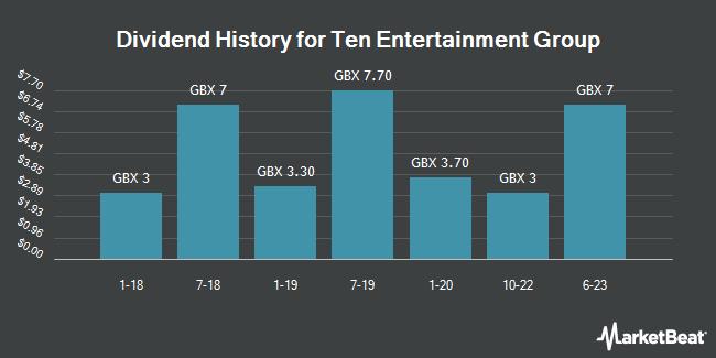 Dividend History for Ten Entertainment Group (LON:TEG)