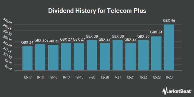 Dividend History for Telecom plus (LON:TEP)