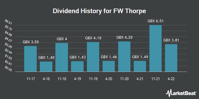 Dividend History for FW Thorpe (LON:TFW)
