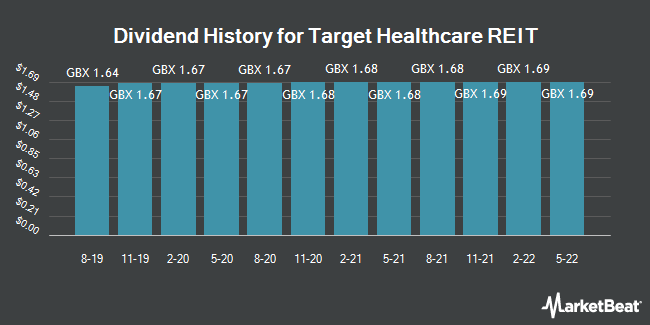 Dividend History for Target Healthcare REIT (LON:THRL)