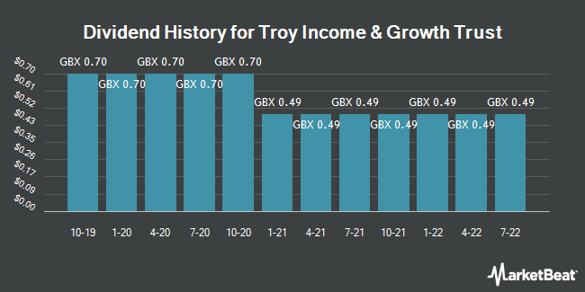 Dividend History for Troy Income & Growth Trust (LON:TIGT)